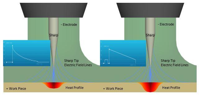 Sunstone Welders Resources Micro Welding Science